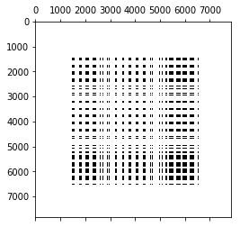 The Hessian of the Basic MNIST Classifier